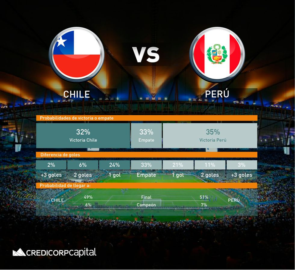 Perú vs. Chile. (Foto: Credicorp Capital)