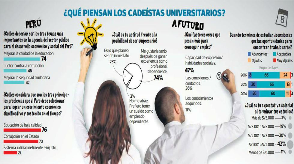 CADE Universitario: jóvenes reclaman soluciones para el país - 2