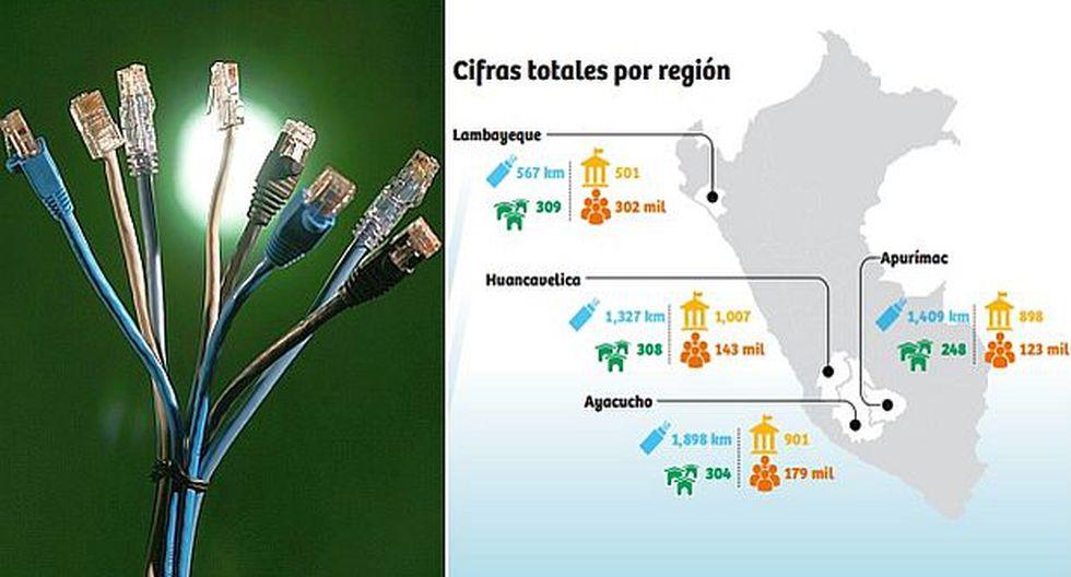 Se invertirán US$178,5 mlls. en Internet veloz para 4 regiones