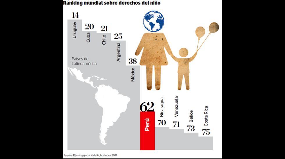 El Perú avanza en la protección infantil - 1