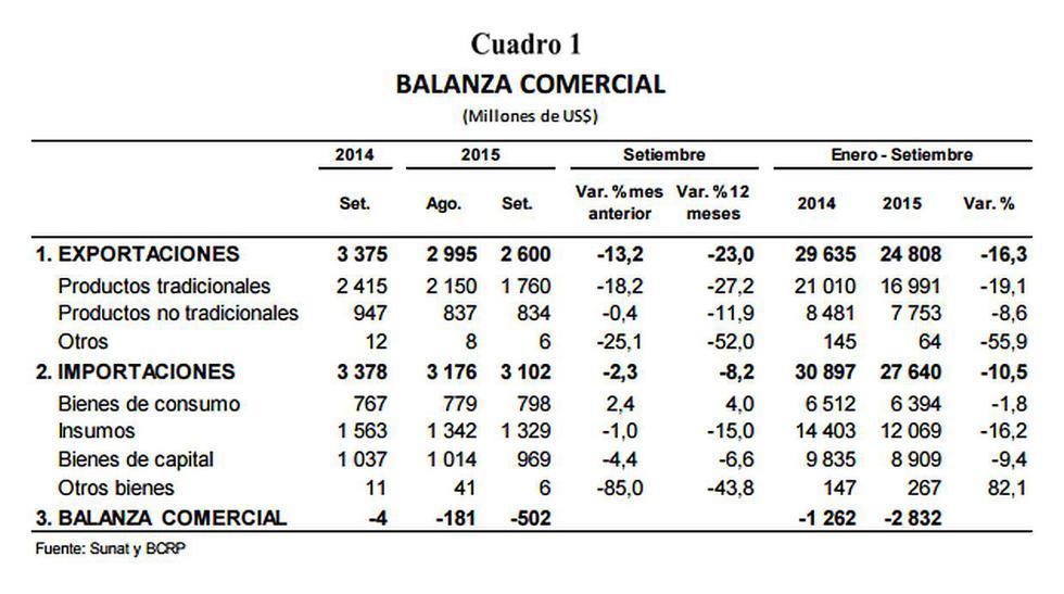 BCR: se reportó déficit comercial de US$502 mlls. en setiembre - 2