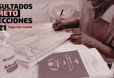 Resultados Loreto Elecciones 2021: Keiko Fujimori encabeza la votación en la región, según conteo de la ONPE al 99.080%