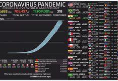 Mapa del coronavirus EN VIVO, HOY viernes 7 de agosto del 2020: cifra actualizada de muertos e infectados
