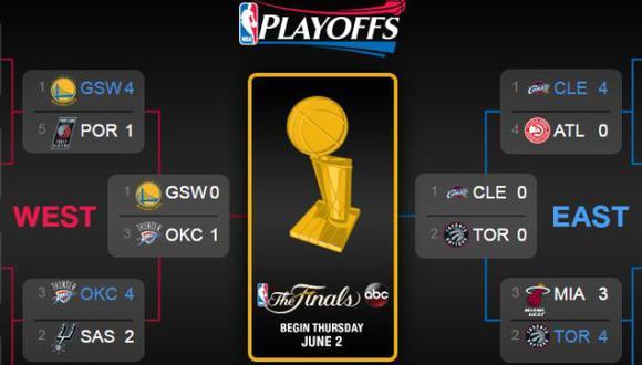 Playoffs de la NBA: programación de las finales de Conferencia