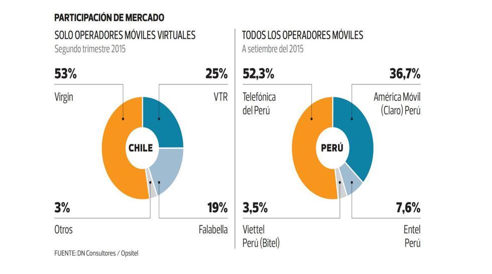 Falabella Móvil anuncia que aún no ingresará al mercado peruano - 2