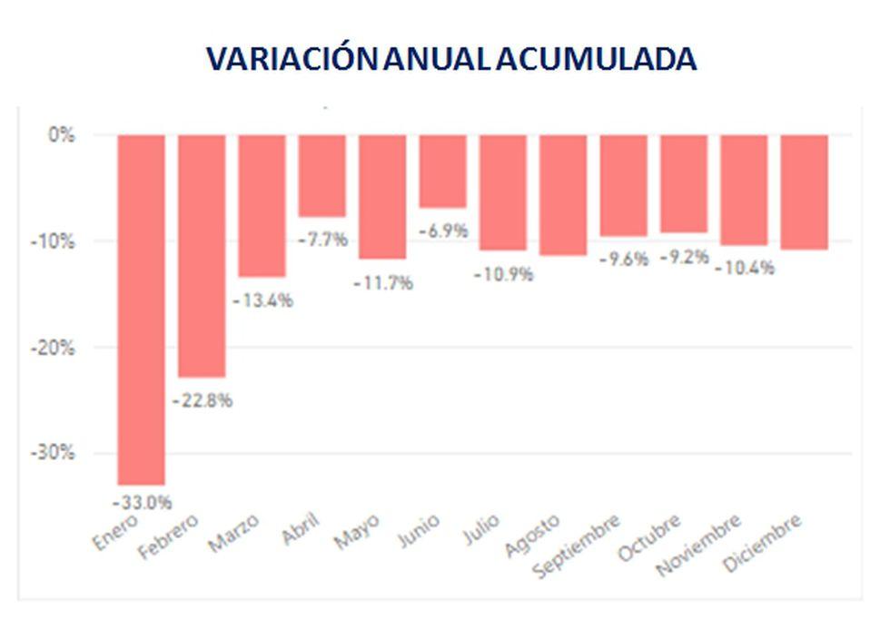 En esta gráfica elaborada por Dominio Consultores vemos la evolución de embarques de forma mensual.