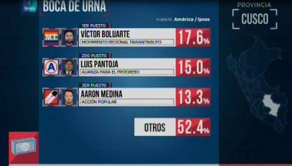 Victor Boluarte lidera la elección para alcalde provincial. (Foto: Captura)