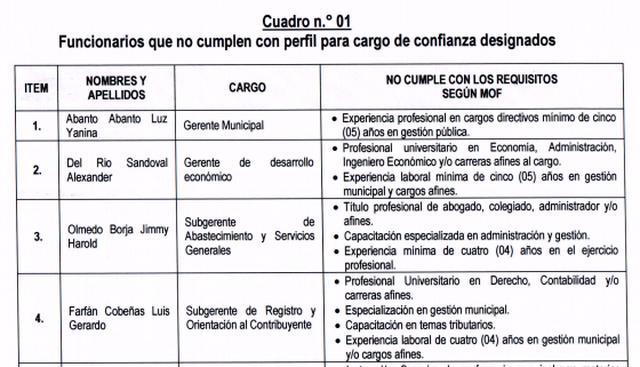 El cuadro que el OCI de La Victoria adjuntó en el informe de visita de control que realizó a la municipalidad sobre la designación de funcionarios en puestos de confianza.