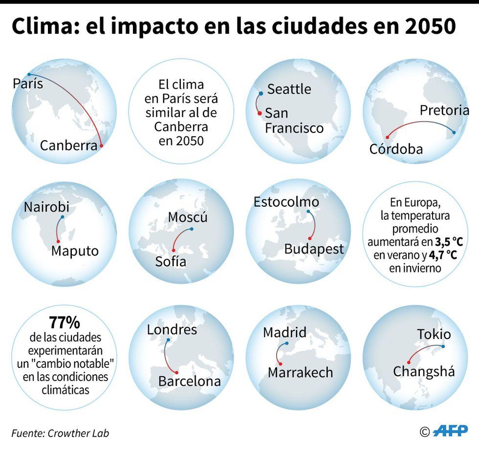 """Principales ciudades del mundo que sufrirán un """"cambio notable"""" en las condiciones climáticas hacia 2050. (AFP)"""