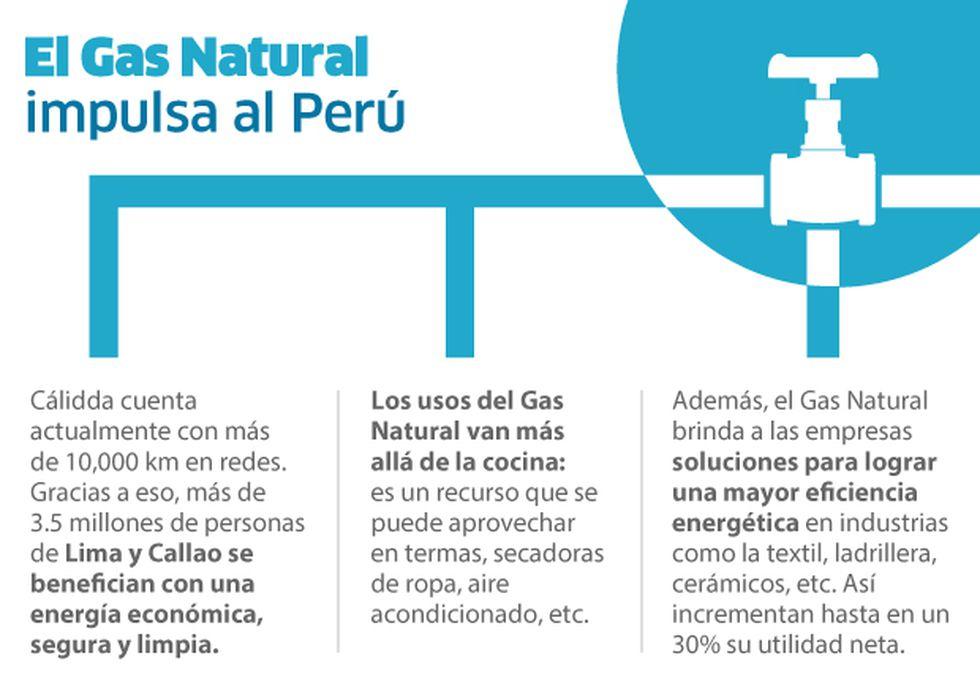 El Gas Natural lleva 15 años de presencia en Lima y Callao.
