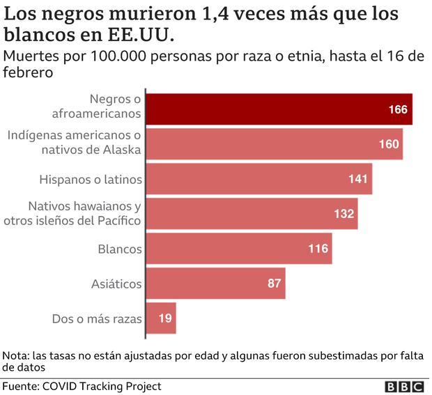 Los negros murieron 1,4 veces más que los blancos en EE.UU. (BBC).