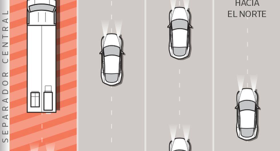 Municipio de Lima y gremio de transportistas acordaron que período de prueba de plan para vehículos pesados se amplíe hasta el 2 de noviembre.