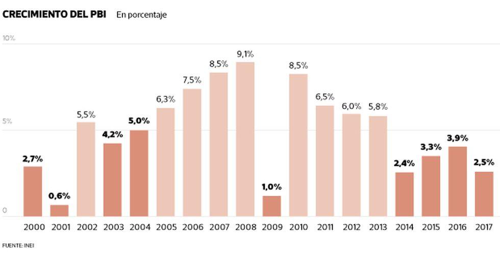 Este rebote en la pobreza coincide con un año en que la economía peruana anotó una de sus menores tasas de crecimiento en tiempos recientes: 2,5%.