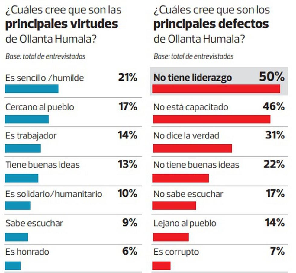 Baja aprobación de Humala se debe a exceso de presidencialismo - 3