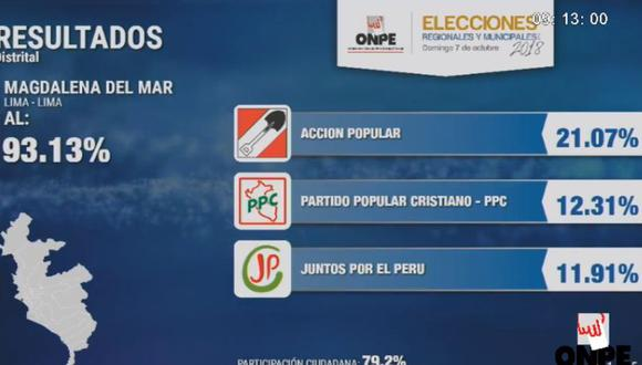 Carlomagno Chacón Gómez de Acción Popular obtiene 21.07%, mientras que el candidato del Partido Popular Cristiano consigue 12.31%. (Foto: Facebook-ONPE)