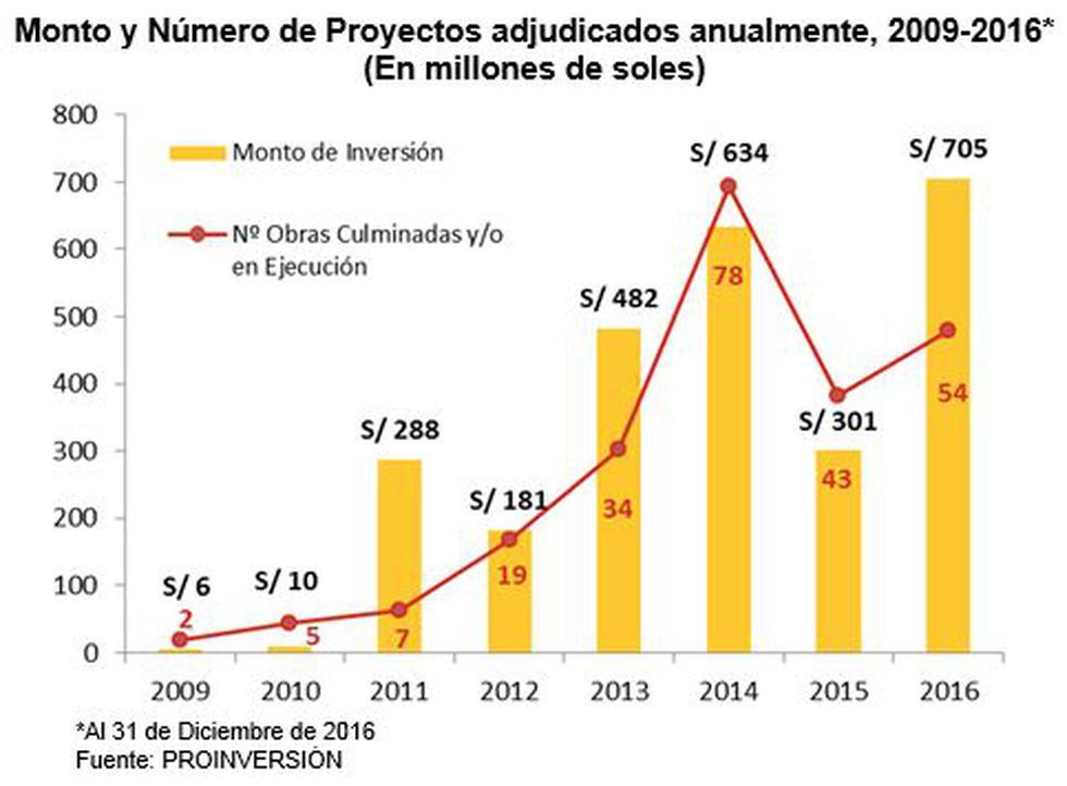 Obras por Impuestos ascendieron a S/ 713 millones en el 2016 - 2