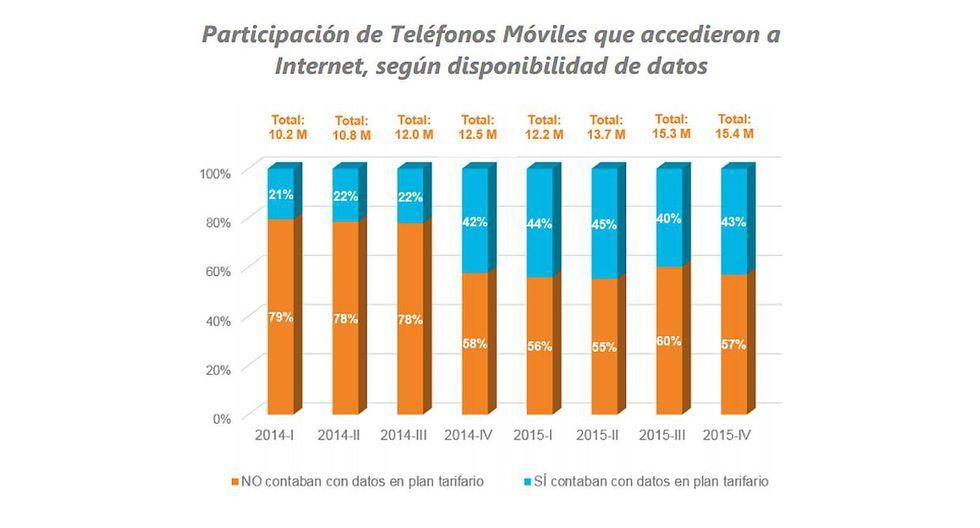 Osiptel: ¿Cuántas líneas móviles navegan por Internet en Perú? - 3