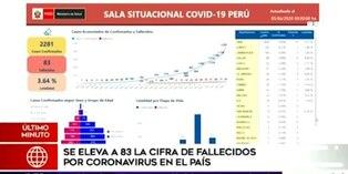 Coronavirus en Perú: Casos de COVID-19 aumentan a 2.281 y se confirman 83 fallecidos