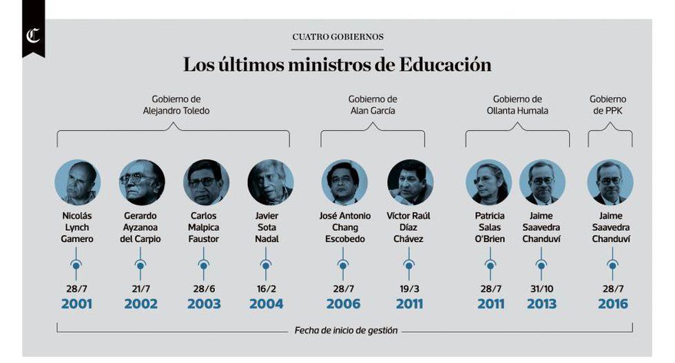 Infografía: ministros de Educación de los últimos 4 gobiernos - 1