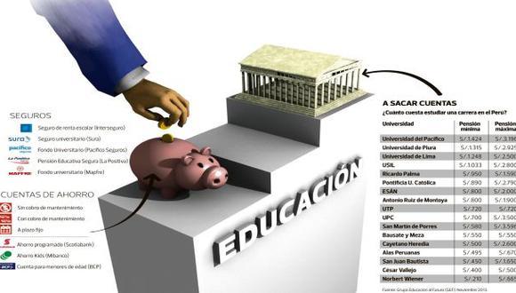 ¿Cómo podemos pagar la universidad de nuestros hijos?