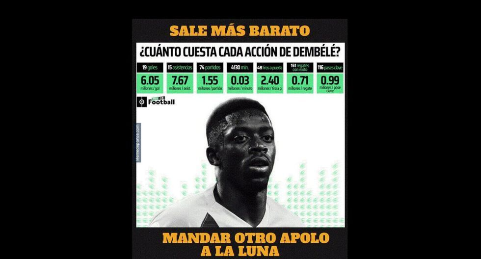 Los mejores memes que dejó la victoria de Barcelona sobre Getafe en LaLiga Santander. (Foto: Facebook)