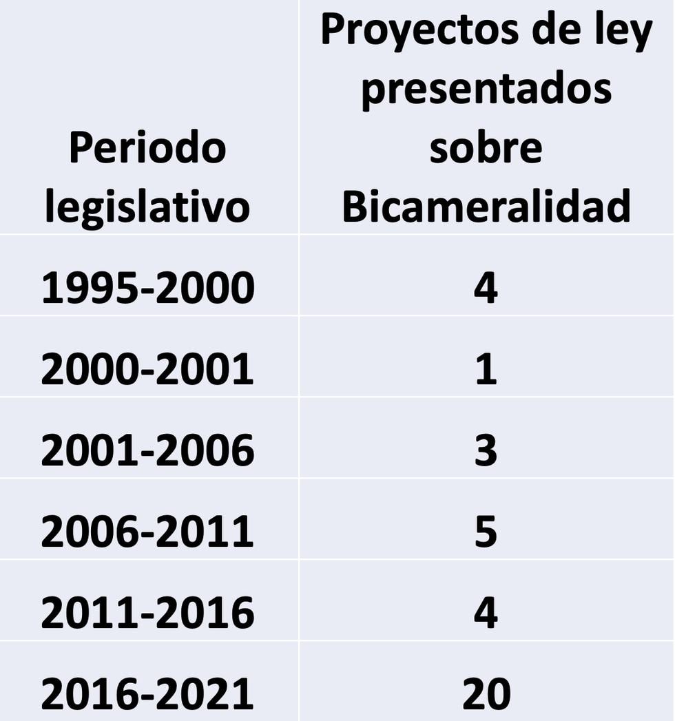Los proyectos de bicameralidad que se presentaron desde 1995.