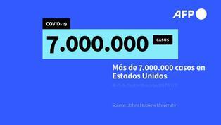 EE. UU supera siete millones de casos de COVID-19