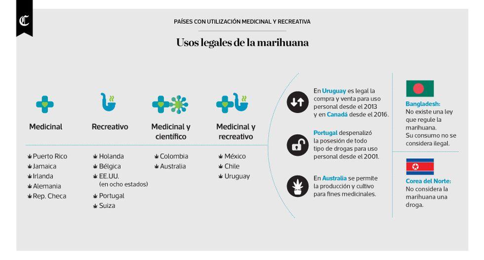 Infografía del día: usos legales de la marihuana - 1