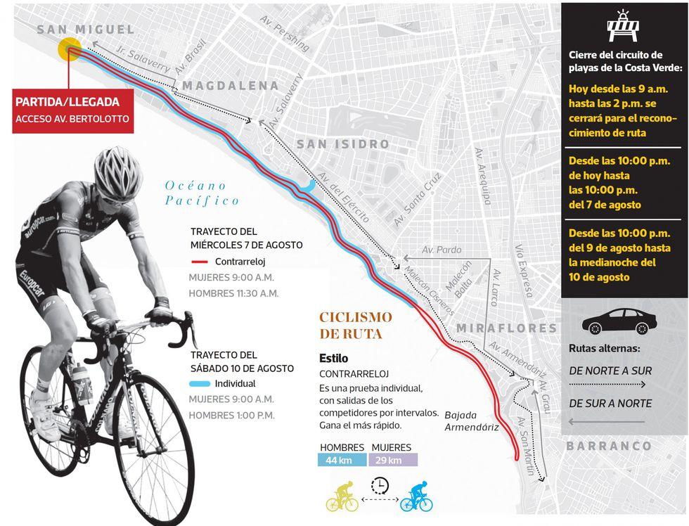 Las restricciones se realizarán en dos etapas para las competencias de Contrarreloj e Individual, en las que participarán 91 ciclistas mujeres y varones