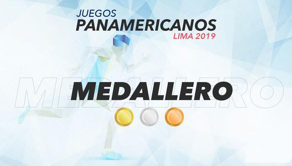 Medallero EN DIRECTO de Lima 2019: ver EN DIRECTO la tabla general de los Juegos Panamericanos | ONLINE. (Foto: Lima 2019)