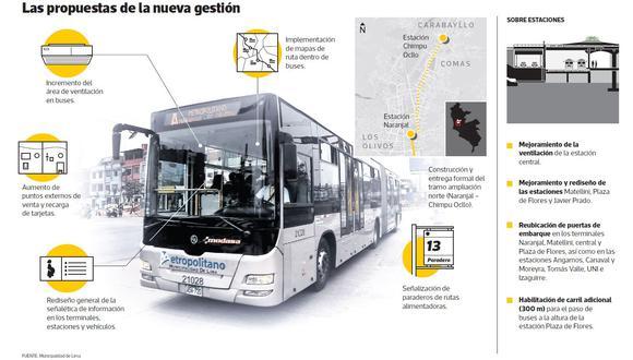 Municipalidad de Lima anunció mejoras para el Metropolitano.
