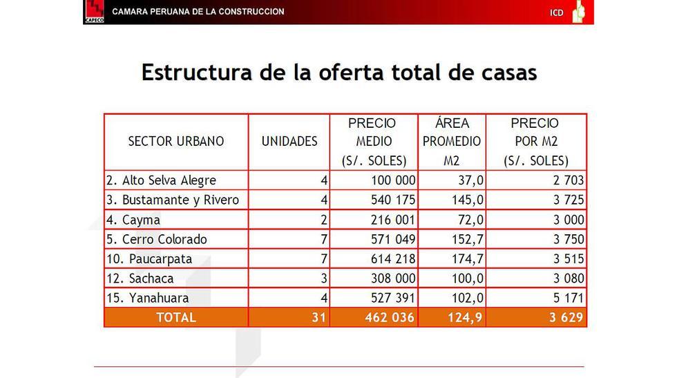 Precio, demanda y oferta: ¿Cómo avanza la vivienda en Arequipa? - 3