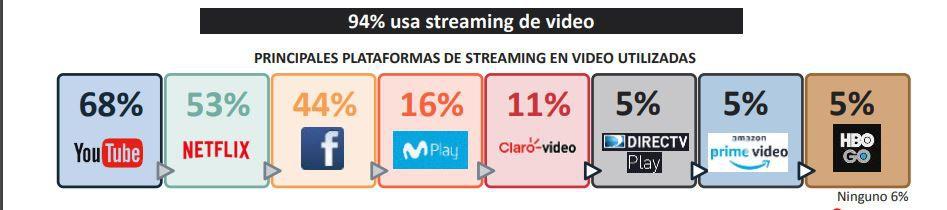 Estudio de Ipsos Perú sobre el mercado de streaming (octubre 2020).