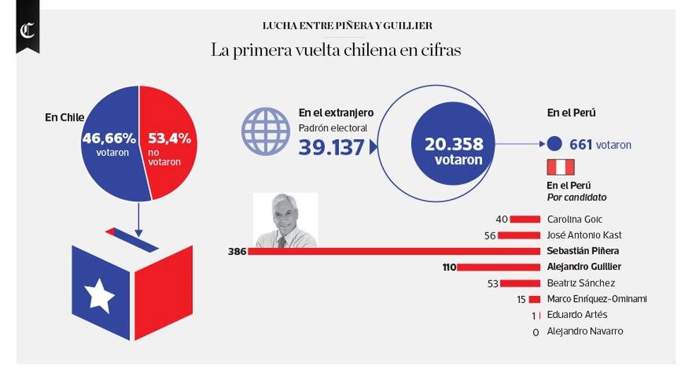 Infografía publicada en el diario El Comercio el día 21/11/2017