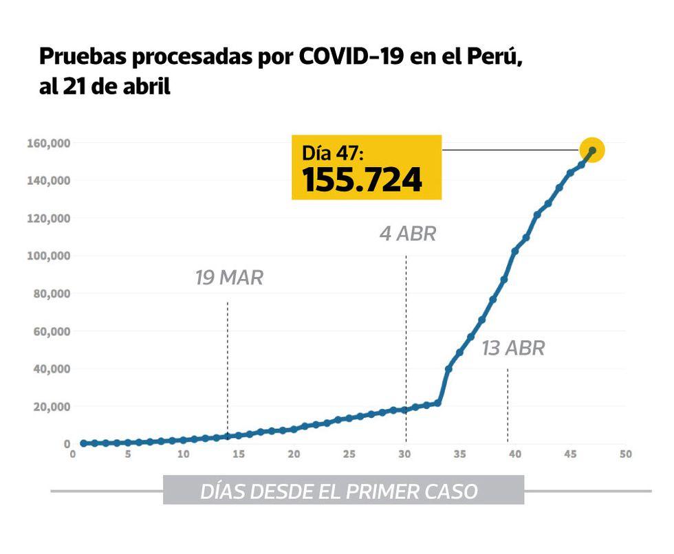 A la fecha, se han realizado 155.724 pruebas por COVID-19