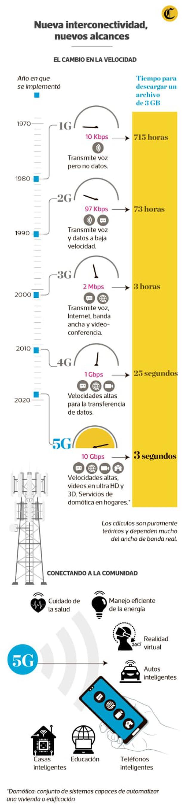 Estas son las principales características de la tecnología 5G, que ya está disponible en el Perú. (Infografía: Antonio Tarazona)
